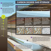 Carbon dioxie gas storage illustration