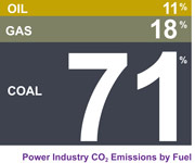 power industry CO2 emmissions