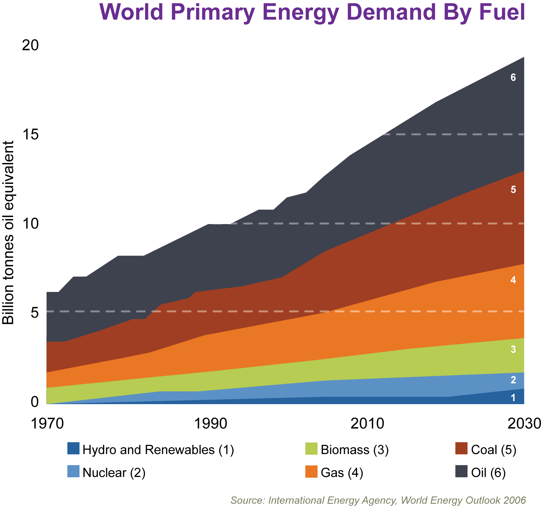 global energy demand A cleaner-burning and efficient energy source, natural gas now accounts for about 22 percent of the world's energy supply and with natural gas resources on six continents, we are well positioned to meet escalating demand.